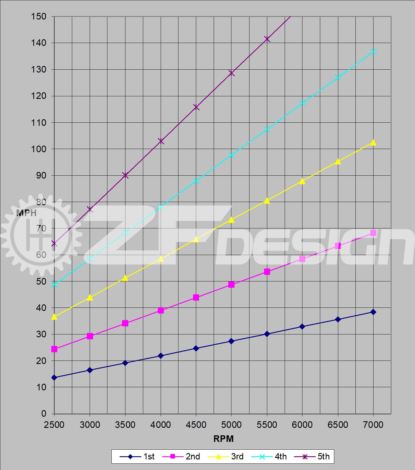 02-05 WRX Graph 08+ or LGT 3-4